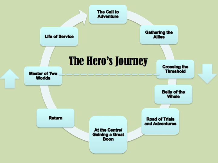 The Hero's Journey Diagram