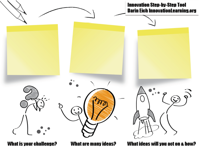 Innovation Coaching